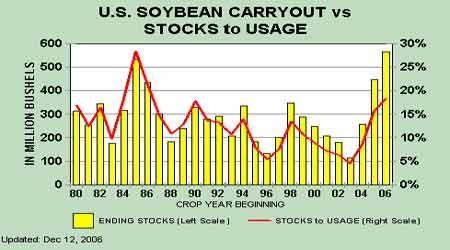 市场展望:农产品试图摆脱底部上涨趋势酝酿中