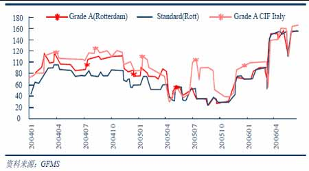 铜报告:高速上涨到理性回调价值在震荡中回归(3)