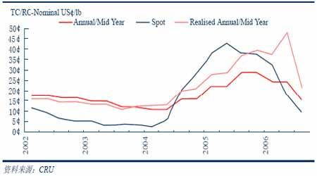 铜报告:高速上涨到理性回调价值在震荡中回归(4)