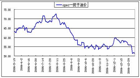 受国际原油走势影响07年将沪油面临进一步调整