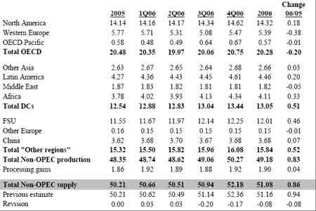 沪油受国际原油走势影响07年将面临进一步调整(3)