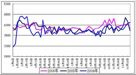 沪油受国际原油走势影响07年将面临进一步调整(5)