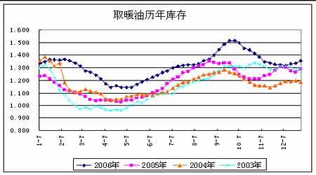 沪油受国际原油走势影响07年将面临进一步调整(6)