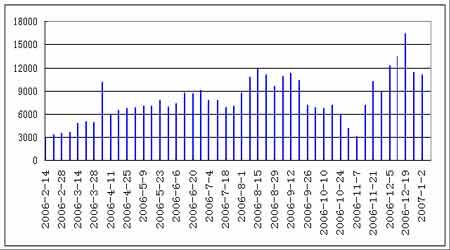 沪油受国际原油走势影响07年将面临进一步调整(7)