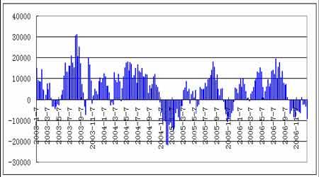 沪油受国际原油走势影响07年将面临进一步调整(8)