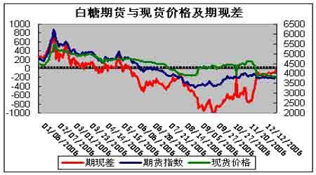 国内糖价失去外糖支撑市场后期走势不甚乐观