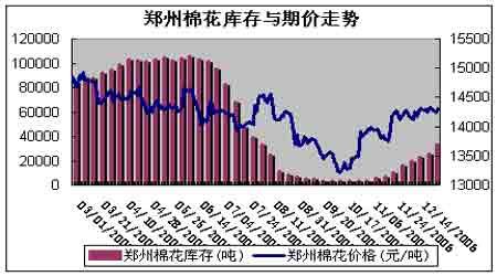 上升趋势有底部抬高态势美棉走势强于郑棉市场