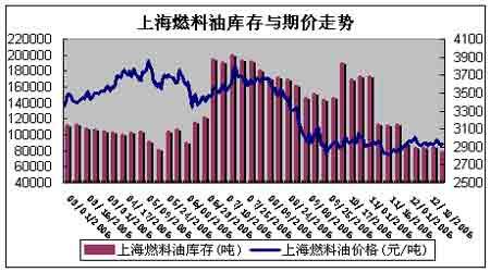 受国际原油持续低迷影响沪燃油期货表现平平