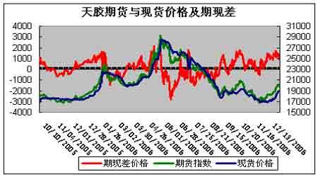 沪胶期价出现超跌反弹后期大势依旧保持偏空