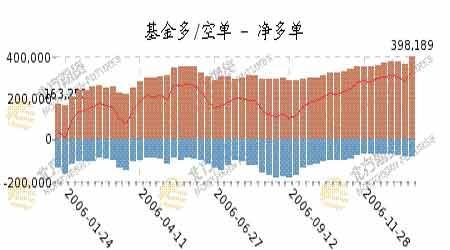 农产品市场高位调整振荡长期强势仍将会继续
