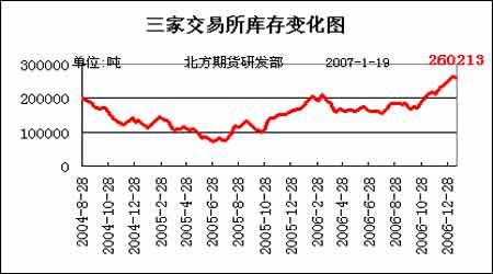 多头不利局面不曾改变铜价仍将延续下跌趋势
