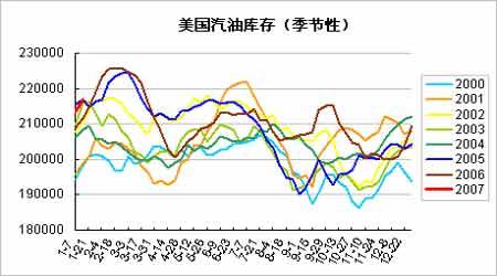 国内燃油趋势难被看好但远期合约跌幅将受抑制