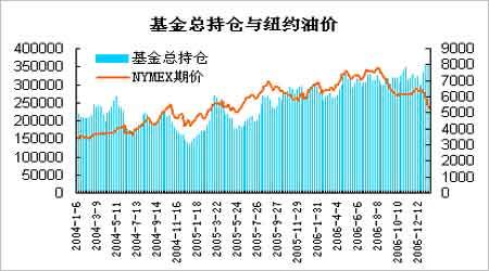 国内燃油趋势难被看好但远期合约跌幅将受抑制(2)