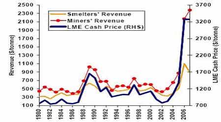 麦格理商品日评:2007年锌冶炼加工费调整解析