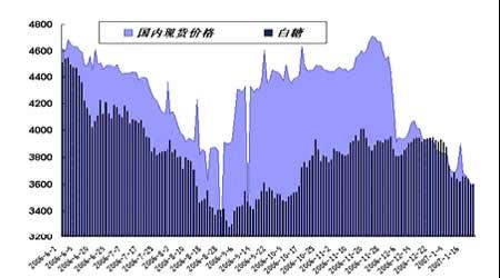 节前糖市资金压力加重糖价窄幅震荡格局依旧