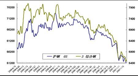 套利研究:铜市资金压力将影响价差波动减弱