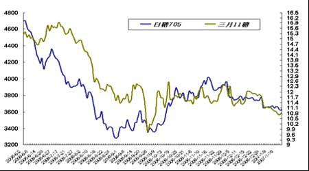 套利研究:铜市资金压力将影响价差波动减弱(2)