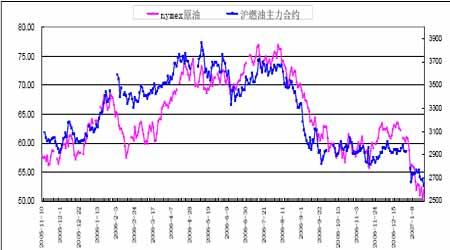 库存继续增加打压油价原油仍将维持下跌趋势