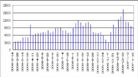库存继续增加打压油价原油仍将维持下跌趋势(2)