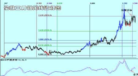 铜弱势运行仍然在持续短期内为震荡整理性质(4)