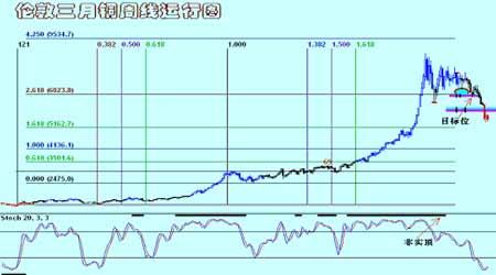 铜弱势运行仍然在持续短期内为震荡整理性质(5)
