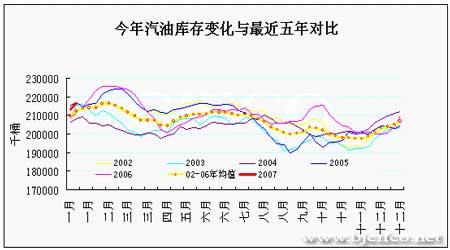 EIA石油报告解读:原油期价仍然延续下跌趋势(2)