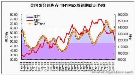 EIA石油报告解读:原油期价仍然延续下跌趋势(5)