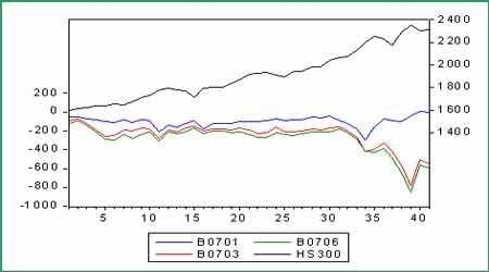 期指报告:股市大幅震荡仿真交易异常活跃
