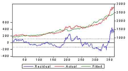 宏观经济:人民币对美元汇率连续创出历史新高
