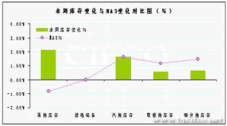 消费增速减缓和供应压力使油价失去上涨动力