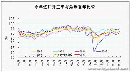 消费增速减缓和供应压力使油价失去上涨动力(4)