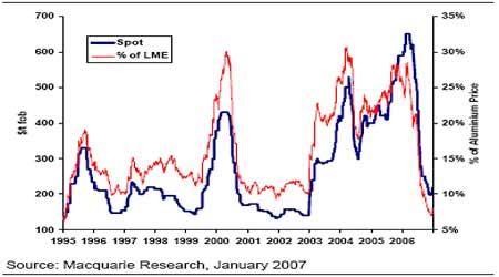市场展望:国内外铝价短期内仍将维持相对强势
