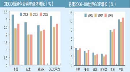 07年经济展望:国内需求将保持非常强劲地增长(2)