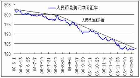 07年经济展望:国内需求将保持非常强劲地增长(4)
