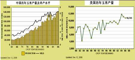 07年国内外玉米价格仍将继续延续牛市上涨行情
