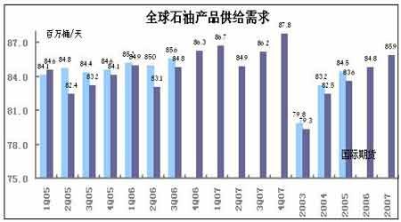 市场展望:国际原油格局生变市场整合仍将延续(2)