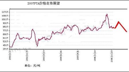 市场展望:年底补库和原料价格推动PTA价格上涨