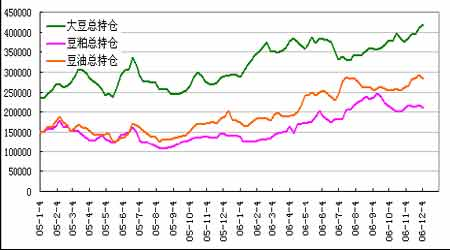 市场展望:季节性消费推动豆粕进入牛市阶段