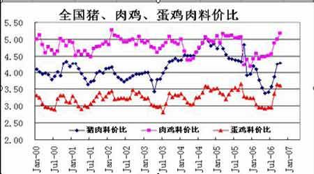 市场展望:季节性消费推动豆粕进入牛市阶段(2)