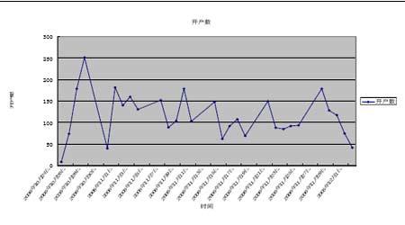 股指期货市场报告:启动金融期货迎来金猪大年(3)