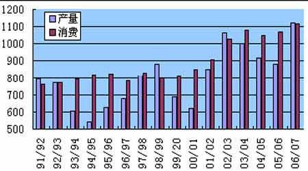 白糖市场报告:凤凰涅磐须浴火于无声处起惊雷(3)
