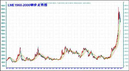 07年期铜市场展望:把握市场机遇再创昔日辉煌