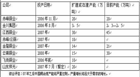 07年期铜市场展望:把握市场机遇再创昔日辉煌(2)