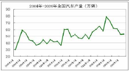 07年期铜市场展望:把握市场机遇再创昔日辉煌(3)