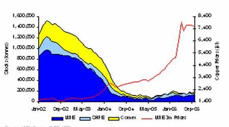 07年期铜市场展望:把握市场机遇再创昔日辉煌(4)