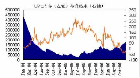 07年期铜市场展望:把握市场机遇再创昔日辉煌(5)