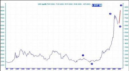 07年期铜市场展望:把握市场机遇再创昔日辉煌(6)