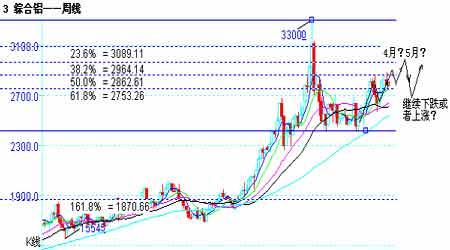 2007年市场展望:铝价焦点转换希冀概念需求