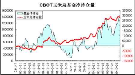 市场展望:玉米市场强势上涨长期牛市才刚起步(3)