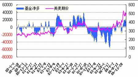 市场展望:小麦供给维持偏紧市场演绎慢牛行情(2)
